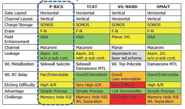 Porównanie rozwiązań 3D NAND