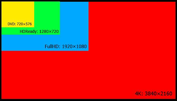 Porównanie rozdzielczości wideo