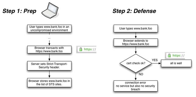 Zasada działania HSTS. Źródło: citrix.com