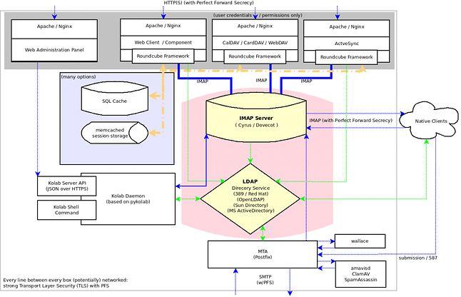Architektura serwera Kolab