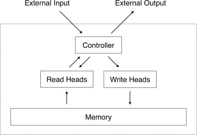 Architektura Neuronowej Maszyny Turinga