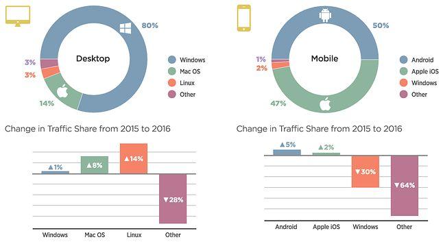 Popularność systemów i zmiany w ruchu sieciowym od 2015 do 2016 r. (źródło: Pornhub Insights)