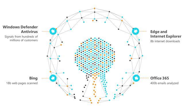 Sygnały, z których korzystają chmurowe mechanizmy zabezpieczeń Microsoftu