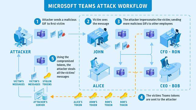 Schemat działania ataku na Microsoft Teams, fot. CyberArk