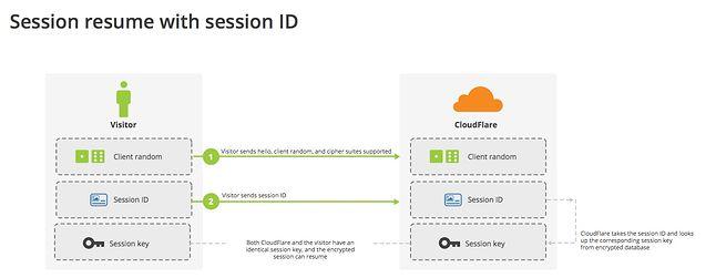 Bilety sesji (fot. CloudFlare)