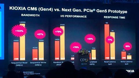 Myślisz, że dyski SSD na PCI-E 4.0 są szybkie? Zobacz co zaprezentował prototyp dysku PCI-E 5.0