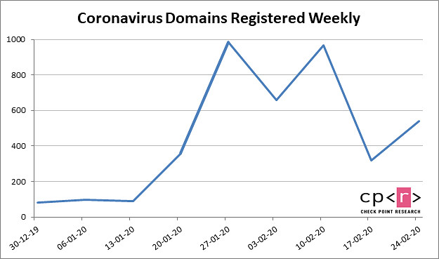 """Liczba rejestrowanych domen związanych z hasłem """"koronawirus"""", źródło: Check Point."""