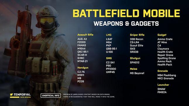 BF Mobile - lista broni i gadżetów