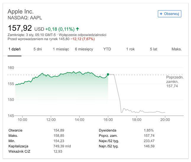 Kolejny duży spadek Apple na giełdzie.