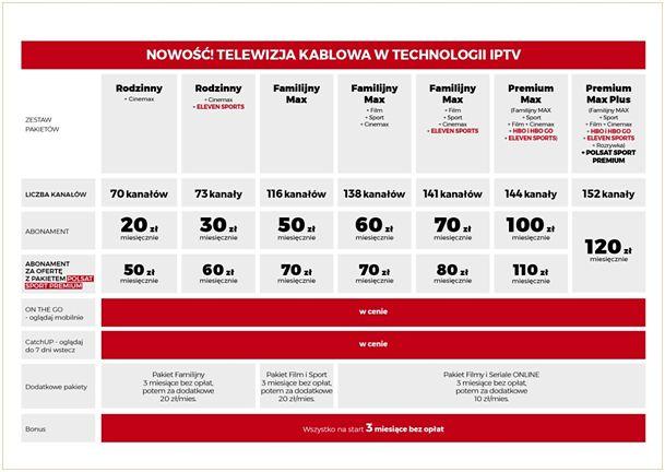 Cennik pakietów Cyfrowego Polsatu dla usługi IPTV, źródło: informacja prasowa.