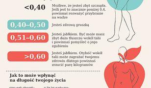 Kobiety o figurze gruszki żyją dłużej