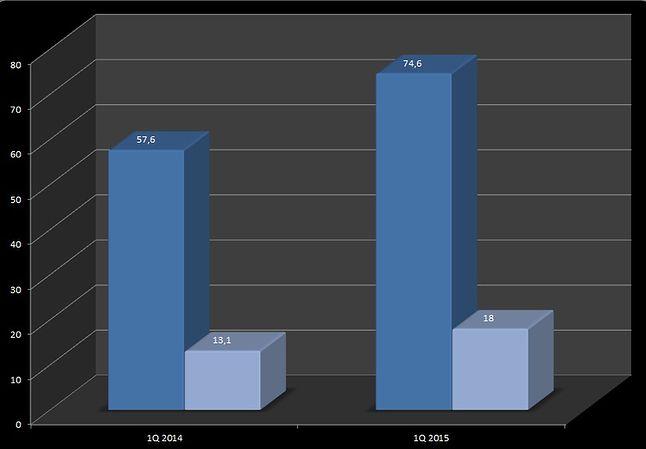 Wyniki sprzedaży 1 kwartał 2014 rok i 1 kwartał 2015