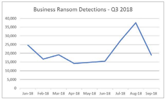 Ataki ransomware wycelowane w instytucje w pierwszych trzech kwartałach 2018 roku, źródło: Cybercrime tactics and techniques: Q3 2018.