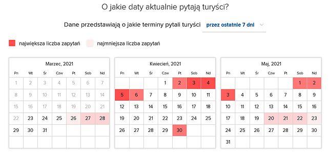 Najpopularniejsze terminy pobytu w Nałęczowie
