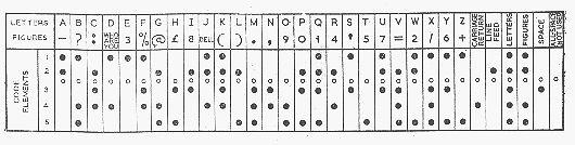 Tablica przedstawiająca 32 znakowy kod Baudota.