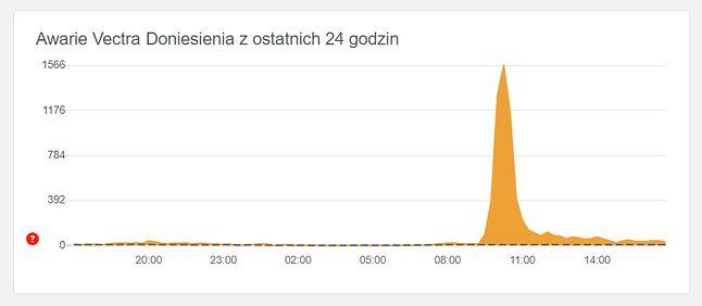 Zgłoszenia awarii dotyczące internetu Vectra, źródło: downdetector.