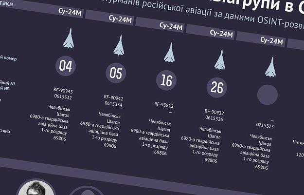 Wyciek danych rosyjskich żołnierzy. Są nazwiska, stopnie, zdjęcia. Kreml jest wściekły