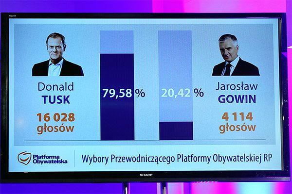 Wyniki wyborów w PO pokazały podziały, ale partia się nie rozpadnie