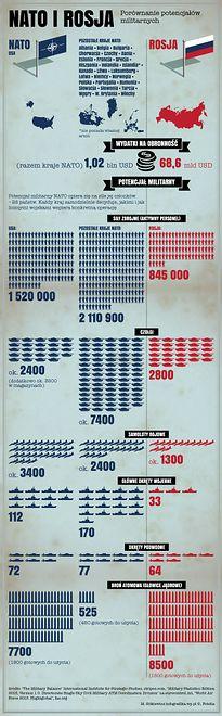 NATO kontra Rosja - porównanie potencjałów militarnych