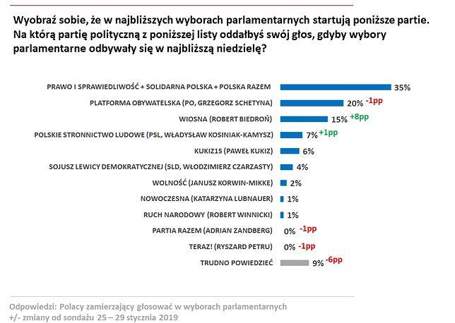 Wyniki badania preferencji politycznych w panelu Ariadna