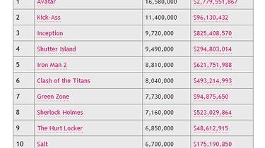 Najczęściej piracone filmy 2010 roku