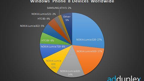 Czy zakup tanich urządzeń z Windows Phone 8 jest opłacalny?