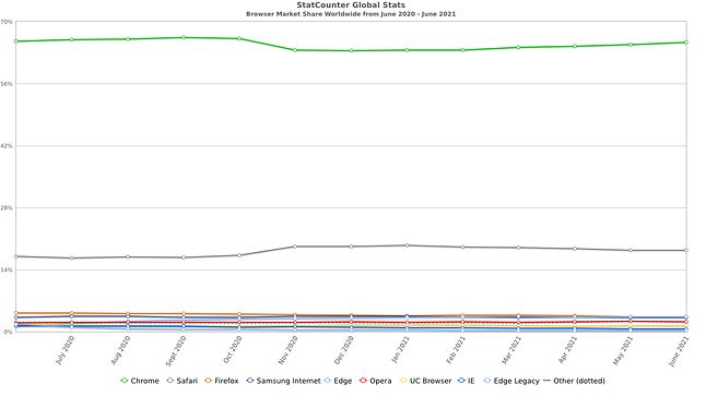 Popularność przeglądarek wg Statecounter.