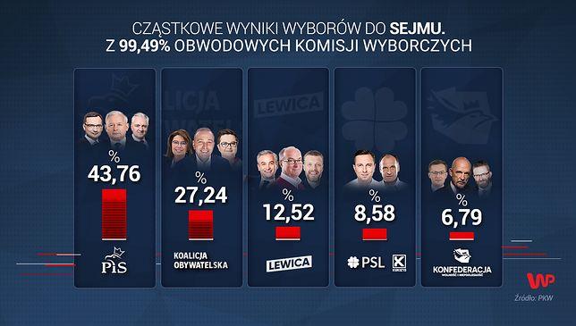 Wyniki wyborów 2019 do Sejmu z 99,49 proc. komisji