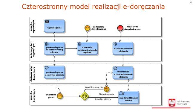 Czterostronny model realizacji e-Doręczenia, fragment Wizji projektu.