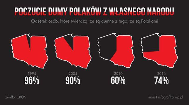 Marcin Bartnicki: Polacy coraz bardziej dumni ze swojego narodu