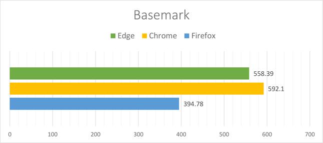 Basemark Web - Zestawienie
