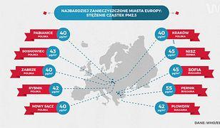 Statistica: najbardziej zanieczyszczone miasta Polski i Europy
