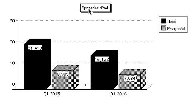 Sprzedaż iPadów od dłuższego okresu już spada. Czyżby tablety z rynkowego hitu miały stać się niszowym gadżetem jak iPod ?