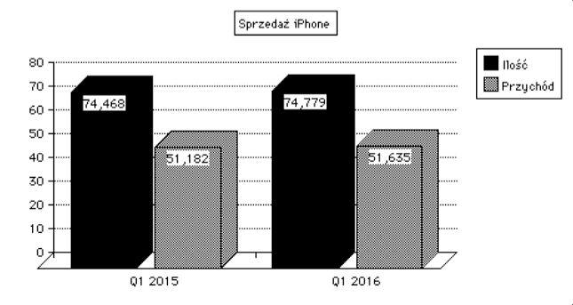 Sprzedaż iPhonea w Q1 2016 roku jest dobra, ale spadek dynamiki jest wyraźnie widoczny.