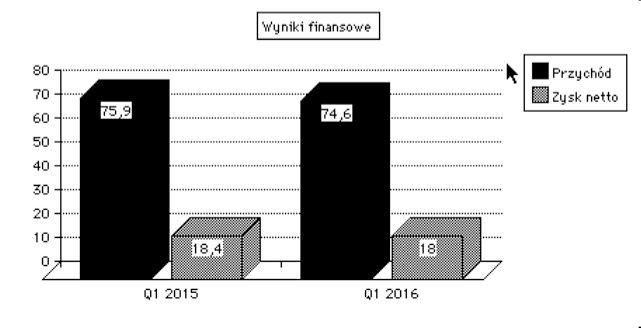 Wyniki finansowe Apple można uznać za dobre, poprawne choć giełda chciałaby lepiej.