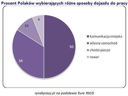 Połowa Polaków dojeżdża do pracy komunikacją miejską