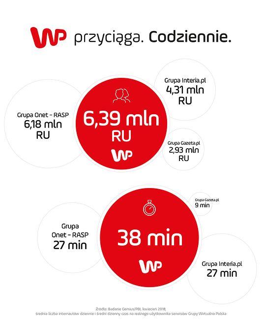 WP największą grupą medialną w polskim Internecie