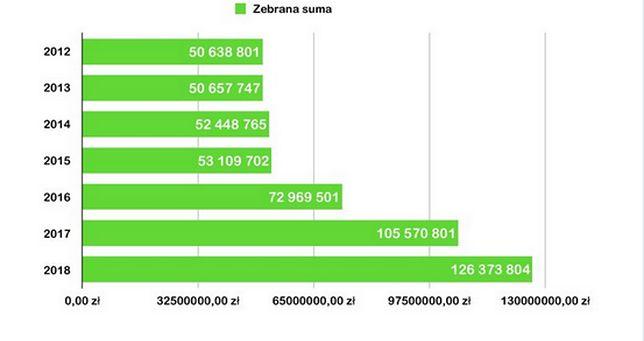 W 2016 roku Wielka Orkiestra Świątecznej Pomocy pobiła rekord o prawie 20 milionów złotych