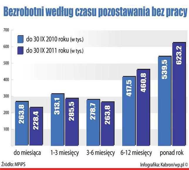 Polacy nie szukają lepiej płatnej pracy