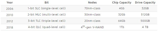 Zmiany pojemności dysków SSD na przestrzeni lat, źródło: Samsung.