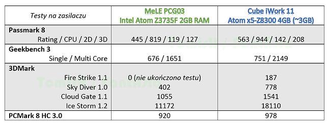Porównanie możliwości sprzętów z Z3537F oraz Z8300 (pod Windows 10)