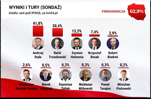 Wyniki wyborów prezydenckich 2020. Sondaż exit poll od IPSOS