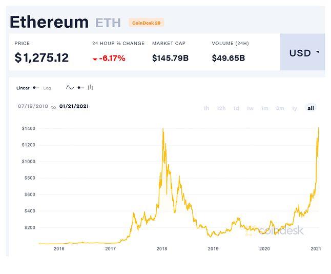 Kurs Ethereum pobił rekord z 2018 roku, źródło: coindesk.