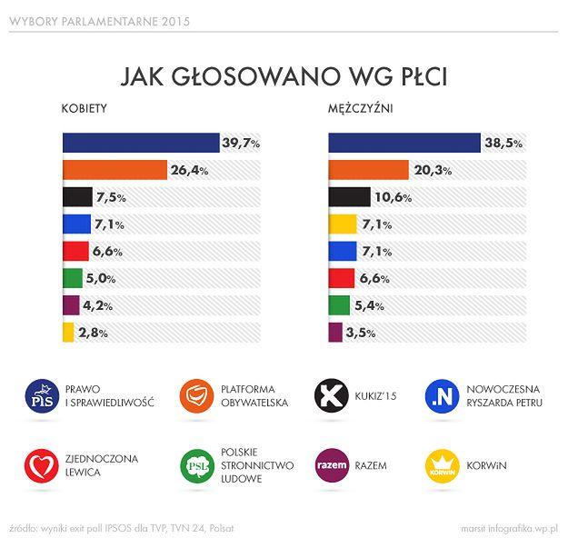 Głosowanie w wyborach parlamentarnych według płci - infografika