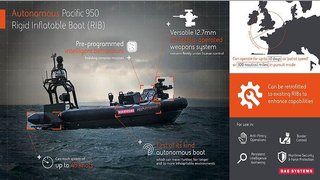 Autonomiczna łódź bojowa P950 rozwijana przez BAE Systems
