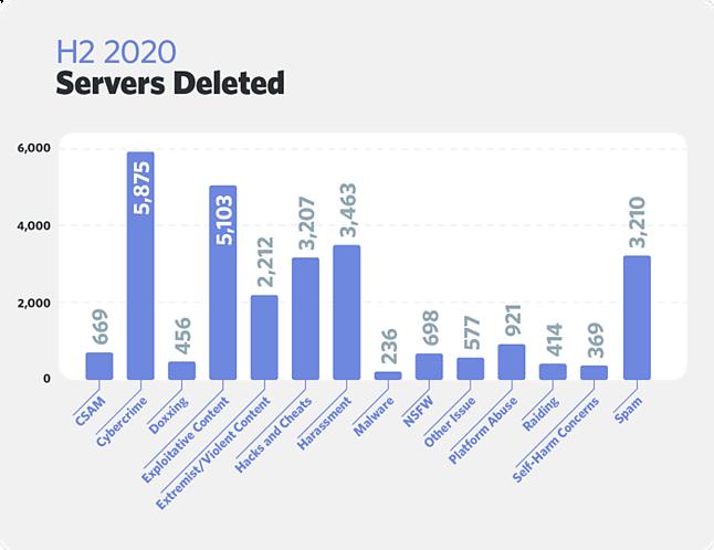 liczba usuniętych serwerów i rodzaj wykroczenia, fot. Discord