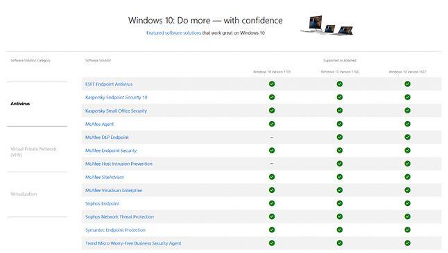 Proponowane oprogramowanie, które właściwie zadziała na wybranych kompilacjach Windowsa 10