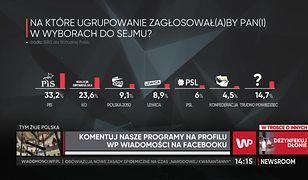Sondaż IBRiS dla WP. PiS z mocną przewagą. Bronisław Komorowski broni opozycji