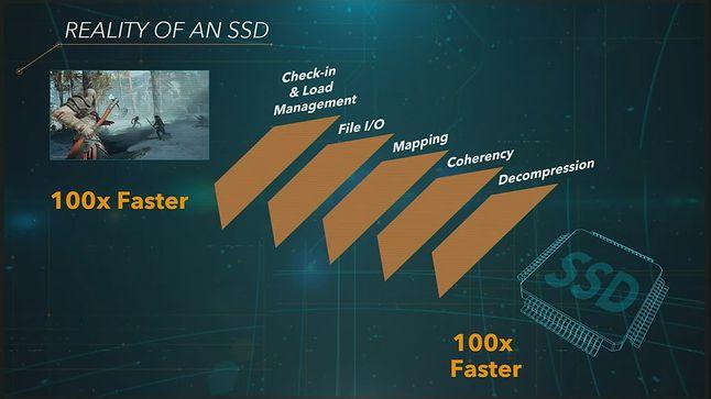 Slajd z prezentacji Sony o PS5 demonstrujący wpływ dysku SSD na szybkość ładowania gier, fot. Sony