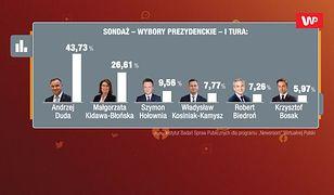 Najnowszy sondaż prezydencki. Andrzej Duda ma powżnego konkurenta